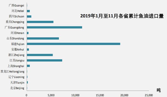 Novembre 2019 Données sur l'importation de farine de poisson