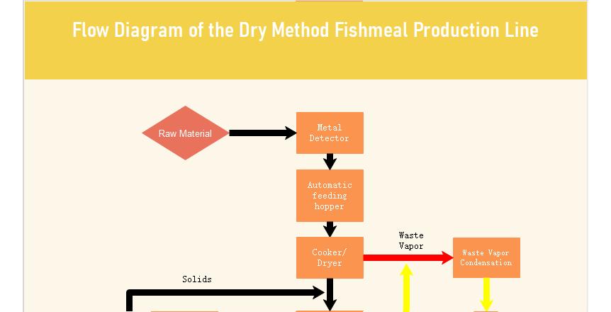 Diagramme de flux de la ligne de production de farine de poisson de méthode sèche